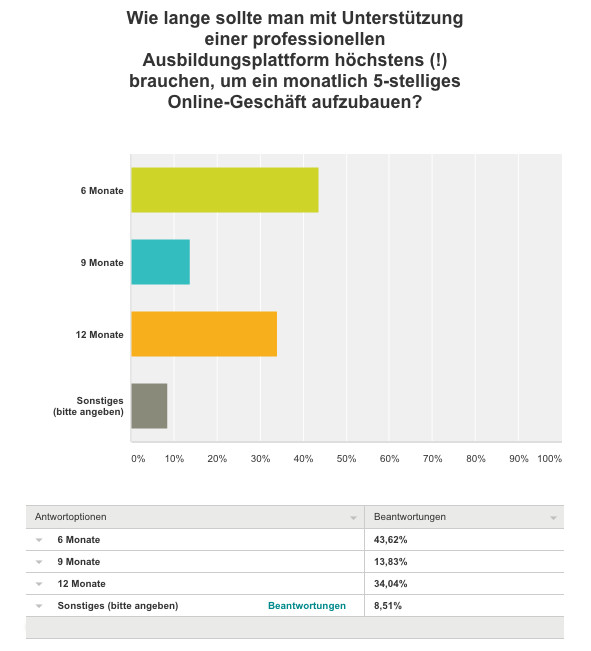 WordPress Akademie für Internet Marketing